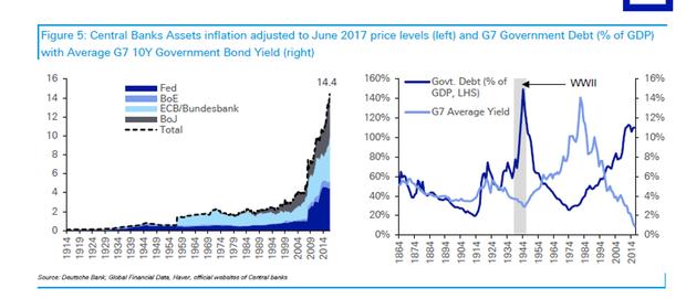 Det pengepolitiske absurdistan. Kilde: Deutsche Bank.