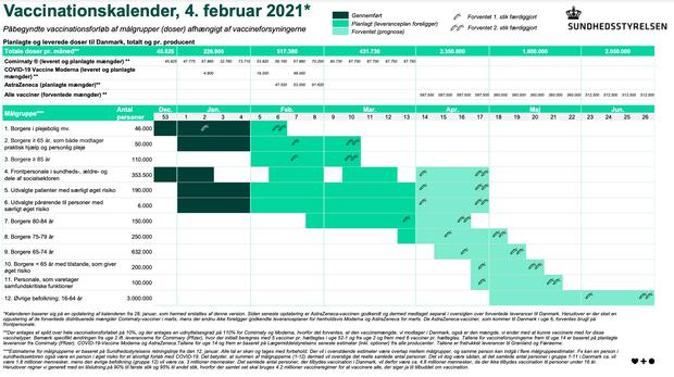 Sundhedsstyrelsens opdaterede vaccinationskalender betyder bl.a., at der kommer til at gå længere tid med at vaccinere gruppe 2, som er ældre over 65 år, der får praktisk hjælp og personlig pleje. Grafik: Sundhedsstyrelsen