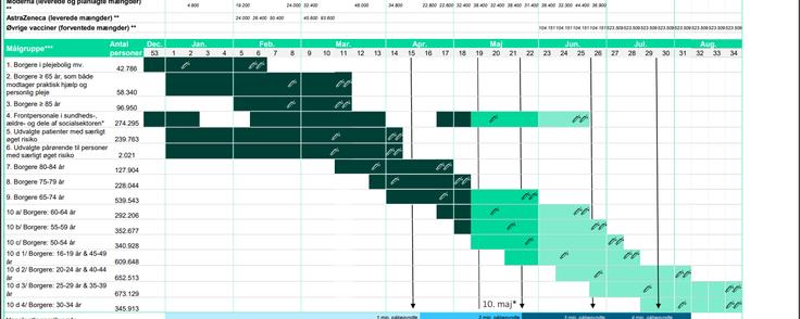Grafik: Sundhedsstyrelsen