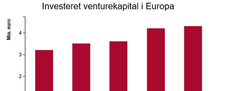 Der er godt gang i ventureinvesteringerne i Europa.