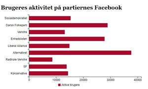 Der er stor forskel på, hvor mange aktive brugere de enkelte partier har på Facebook, viser ny opgørelse.