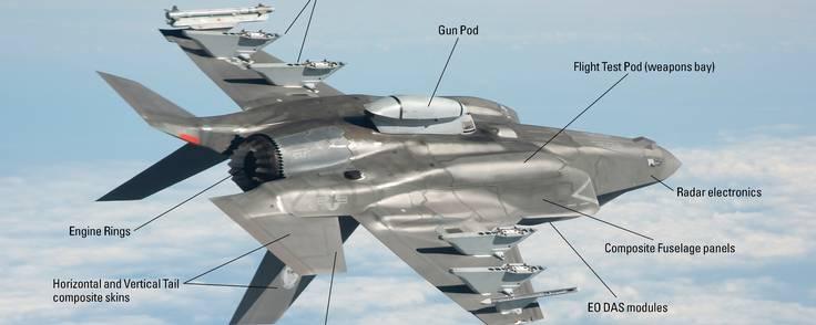Terma står bag ikke færre end 82 komponenter til F-35'eren. Illustration: Lockheed Martin